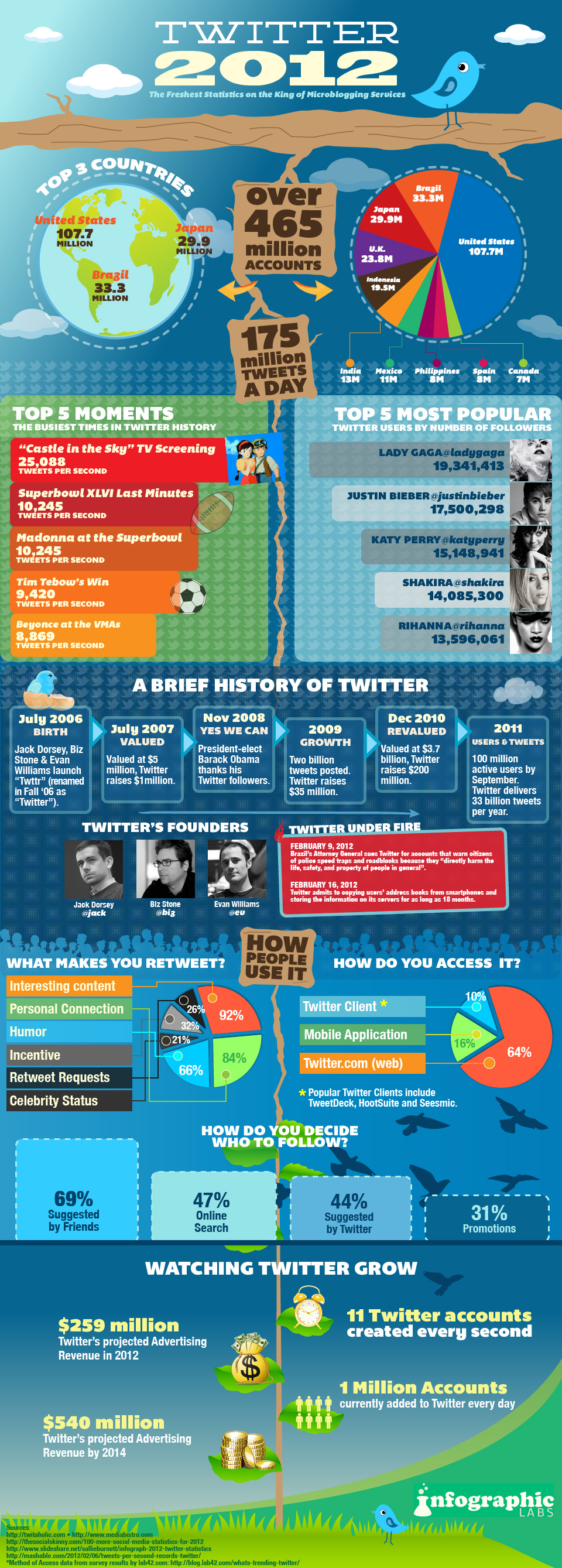 Twitter infographic app