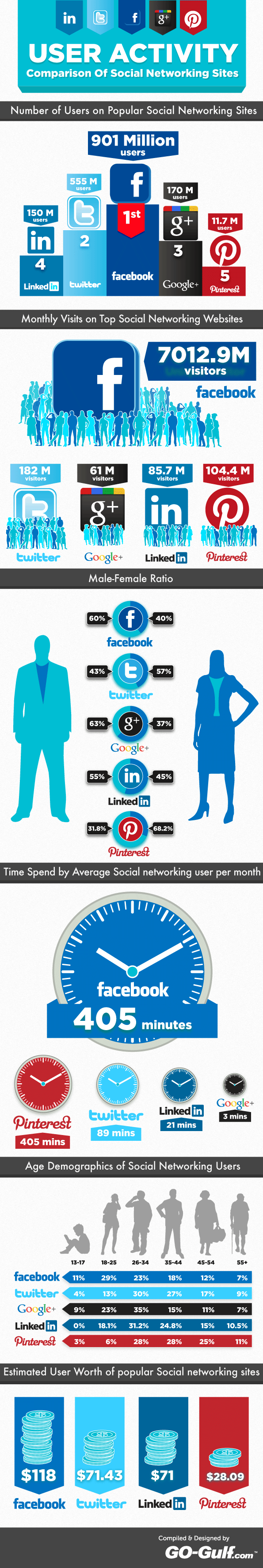 comparing the differences between the social networking sites facebook and twitter