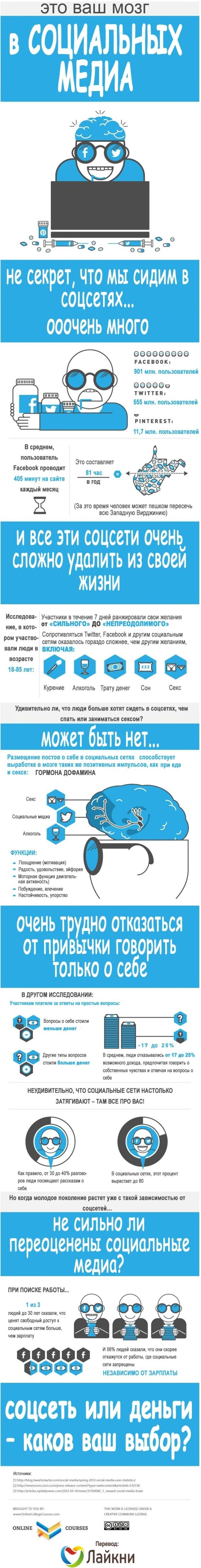 vash-mozg-v-socialnyh-media